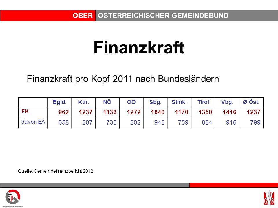 OBERÖSTERREICHISCHER GEMEINDEBUND Finanzkraft Finanzkraft pro Kopf 2011 nach Bundesländern Bgld.Ktn.NÖOÖSbg.Stmk.TirolVbg.Ø Öst.
