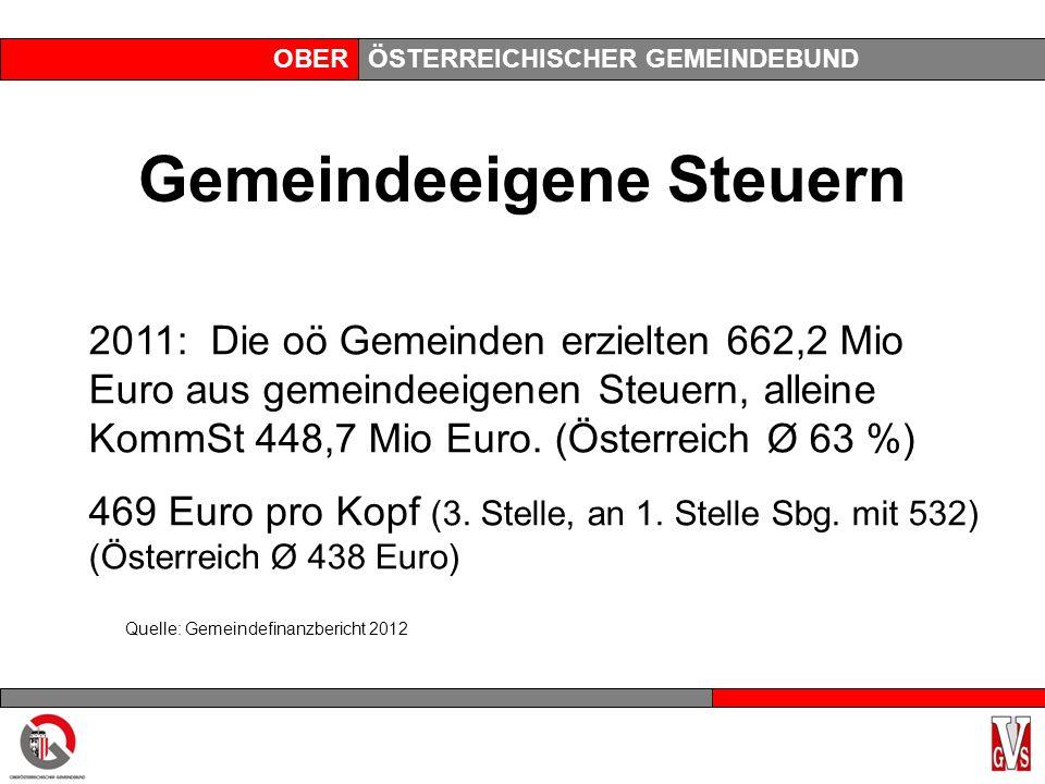 OBERÖSTERREICHISCHER GEMEINDEBUND Gemeindeeigene Steuern 2011: Die oö Gemeinden erzielten 662,2 Mio Euro aus gemeindeeigenen Steuern, alleine KommSt 448,7 Mio Euro.