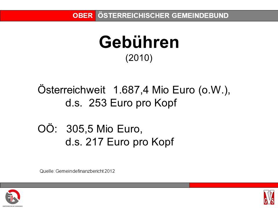 OBERÖSTERREICHISCHER GEMEINDEBUND Gebühren (2010) Österreichweit 1.687,4 Mio Euro (o.W.), d.s.