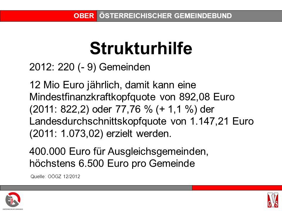 OBERÖSTERREICHISCHER GEMEINDEBUND Strukturhilfe 2012: 220 (- 9) Gemeinden 12 Mio Euro jährlich, damit kann eine Mindestfinanzkraftkopfquote von 892,08 Euro (2011: 822,2) oder 77,76 % (+ 1,1 %) der Landesdurchschnittskopfquote von 1.147,21 Euro (2011: 1.073,02) erzielt werden.