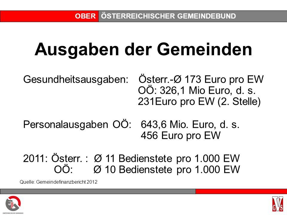 OBERÖSTERREICHISCHER GEMEINDEBUND Ausgaben der Gemeinden Gesundheitsausgaben: Österr.-Ø 173 Euro pro EW OÖ: 326,1 Mio Euro, d.
