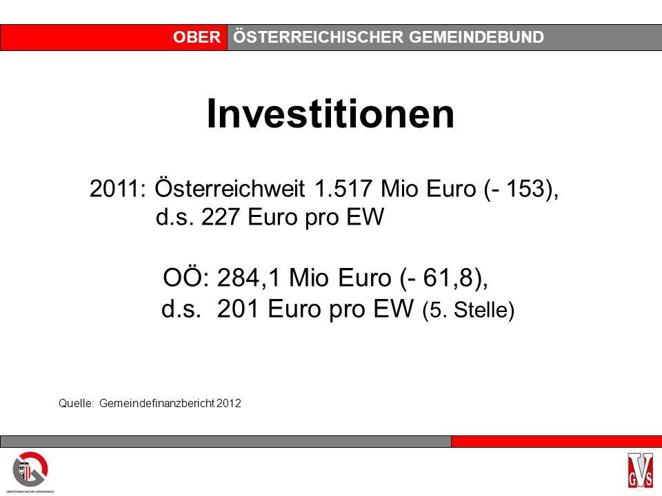 OBERÖSTERREICHISCHER GEMEINDEBUND Investitionen 2011: Österreichweit 1.517 Mio Euro (- 153), d.s.