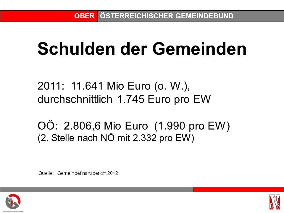 OBERÖSTERREICHISCHER GEMEINDEBUND Schulden der Gemeinden 2011: 11.641 Mio Euro (o.