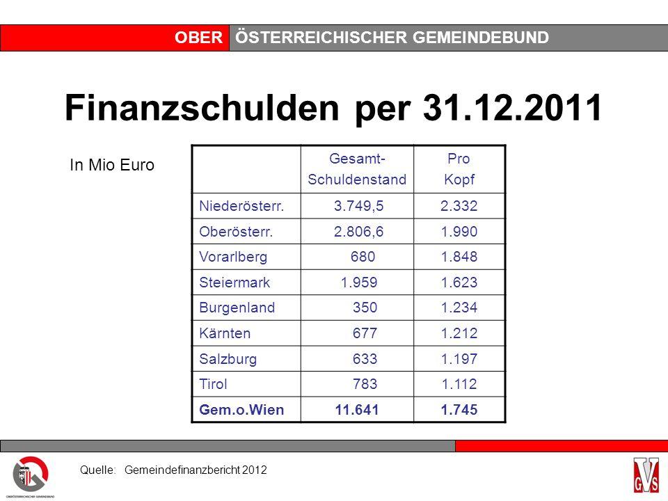 OBERÖSTERREICHISCHER GEMEINDEBUND Finanzschulden per 31.12.2011 Gesamt- Schuldenstand Pro Kopf Niederösterr.