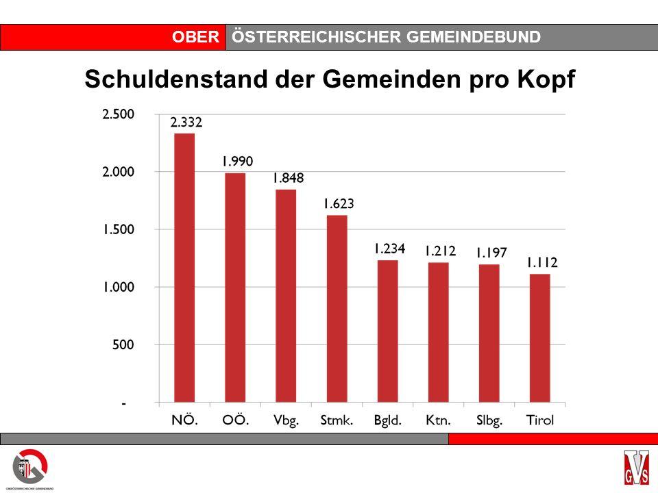 OBERÖSTERREICHISCHER GEMEINDEBUND Schuldenstand der Gemeinden pro Kopf