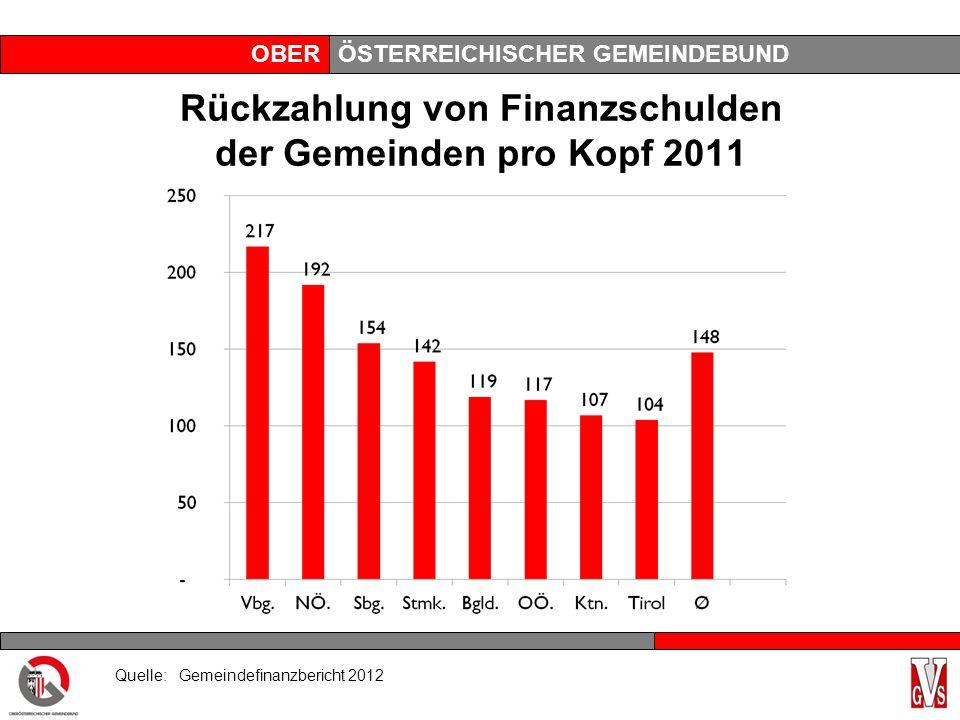 OBERÖSTERREICHISCHER GEMEINDEBUND Rückzahlung von Finanzschulden der Gemeinden pro Kopf 2011 Quelle: Gemeindefinanzbericht 2012