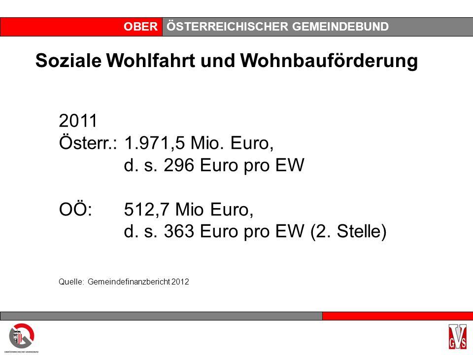 OBERÖSTERREICHISCHER GEMEINDEBUND Soziale Wohlfahrt und Wohnbauförderung 2011 Österr.:1.971,5 Mio.