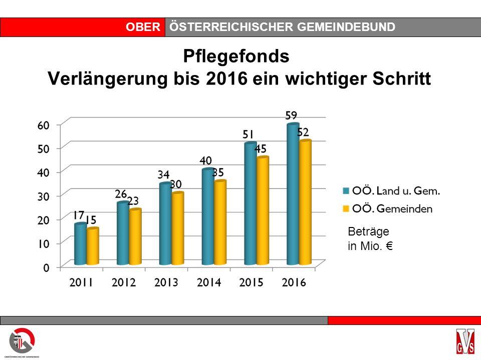 OBERÖSTERREICHISCHER GEMEINDEBUND Pflegefonds Verlängerung bis 2016 ein wichtiger Schritt Beträge in Mio.