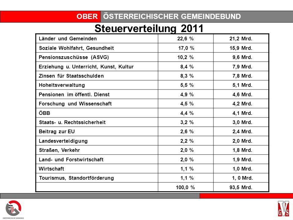 OBERÖSTERREICHISCHER GEMEINDEBUND Steuerverteilung 2011 Länder und Gemeinden22,6 %21,2 Mrd.