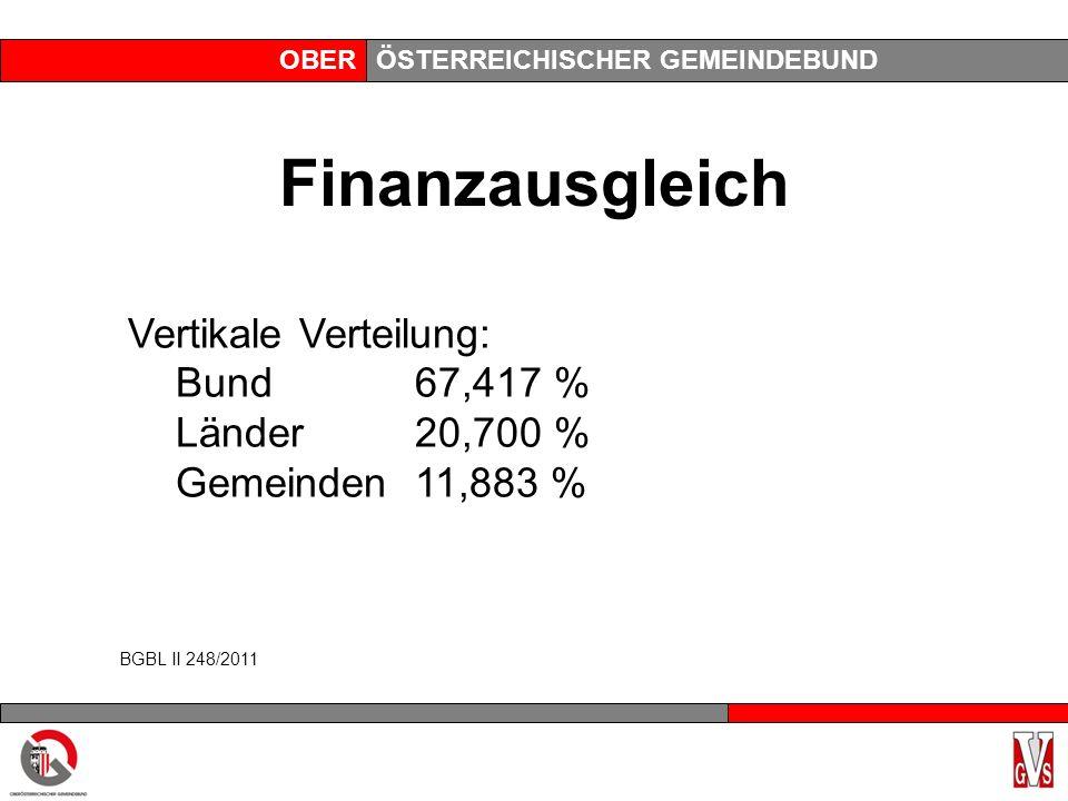 OBERÖSTERREICHISCHER GEMEINDEBUND Finanzausgleich Vertikale Verteilung: Bund67,417 % Länder20,700 % Gemeinden11,883 % BGBL II 248/2011
