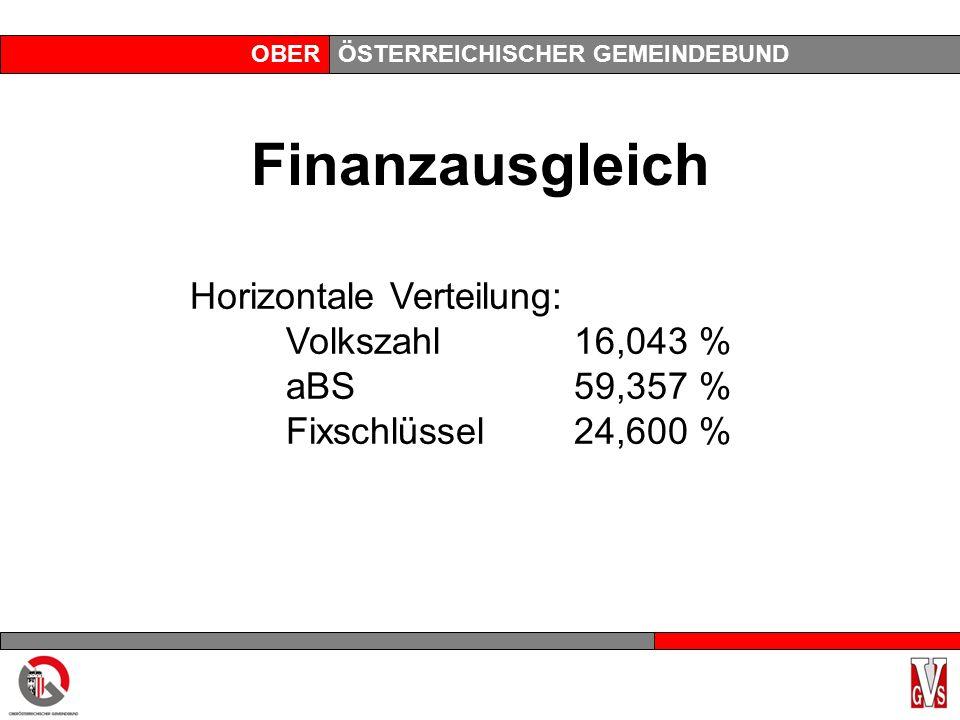 OBERÖSTERREICHISCHER GEMEINDEBUND Finanzausgleich Horizontale Verteilung: Volkszahl16,043 % aBS59,357 % Fixschlüssel24,600 %