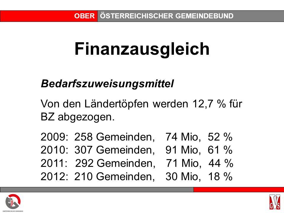 OBERÖSTERREICHISCHER GEMEINDEBUND Finanzausgleich Bedarfszuweisungsmittel Von den Ländertöpfen werden 12,7 % für BZ abgezogen.