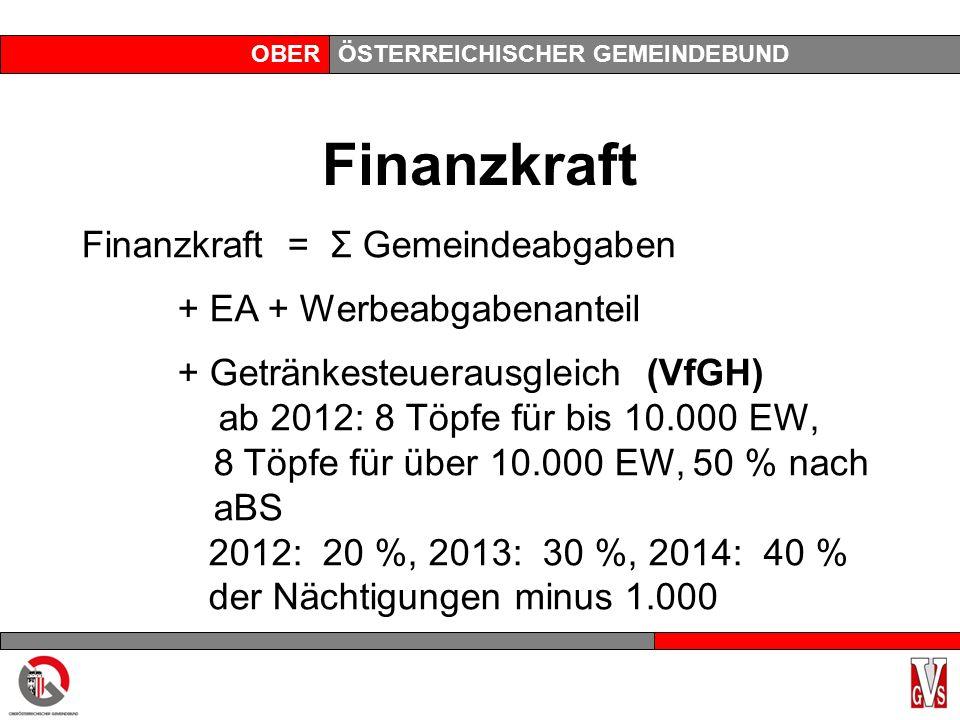 OBERÖSTERREICHISCHER GEMEINDEBUND Finanzkraft Finanzkraft = Σ Gemeindeabgaben + EA + Werbeabgabenanteil + Getränkesteuerausgleich (VfGH) ab 2012: 8 Töpfe für bis 10.000 EW, 8 Töpfe für über 10.000 EW, 50 % nach aBS 2012: 20 %, 2013: 30 %, 2014: 40 % der Nächtigungen minus 1.000
