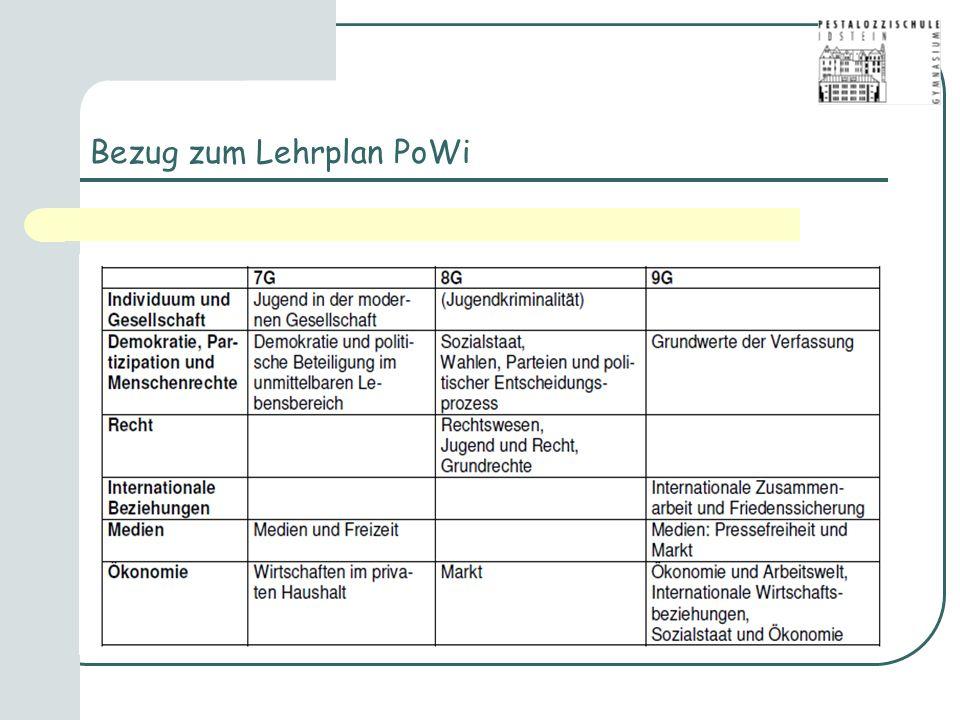 Bezug zum Lehrplan PoWi