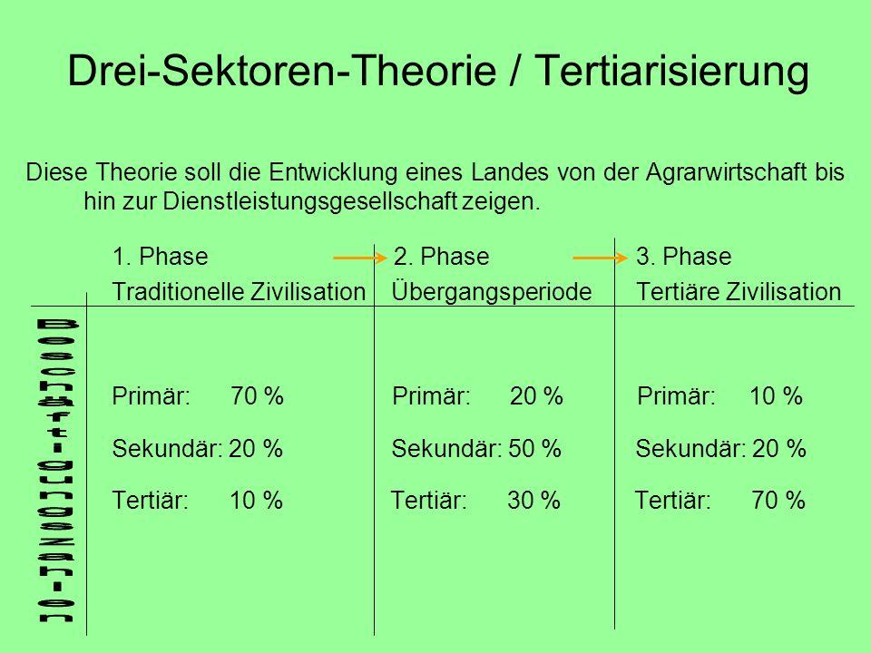 Drei-Sektoren-Theorie / Tertiarisierung Diese Theorie soll die Entwicklung eines Landes von der Agrarwirtschaft bis hin zur Dienstleistungsgesellschaf