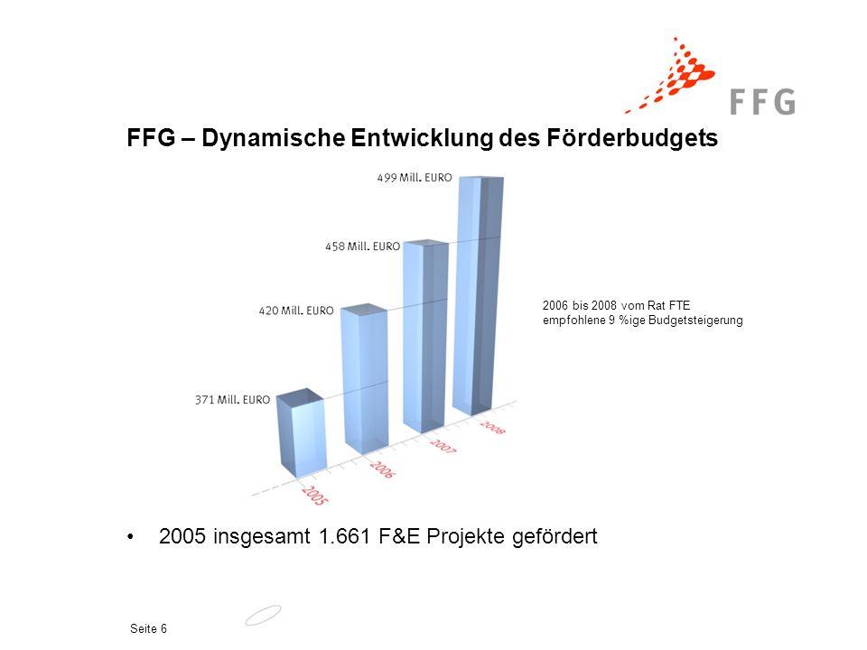 Seite 6 FFG – Dynamische Entwicklung des Förderbudgets 2005 insgesamt 1.661 F&E Projekte gefördert 2006 bis 2008 vom Rat FTE empfohlene 9 %ige Budgets