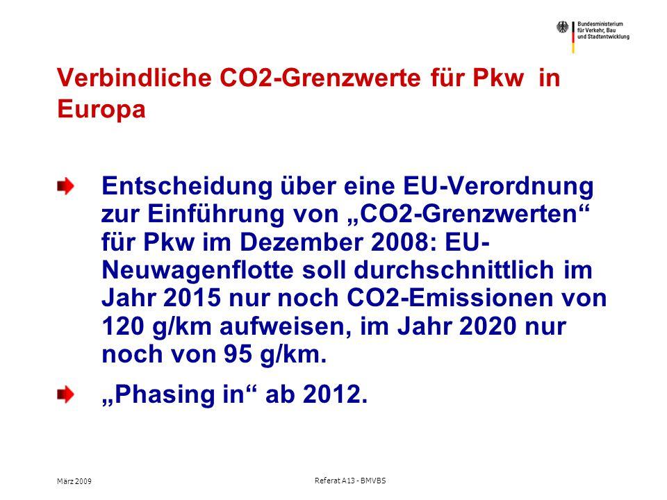 """März 2009 Referat A13 - BMVBS Verbindliche CO2-Grenzwerte für Pkw in Europa Entscheidung über eine EU-Verordnung zur Einführung von """"CO2-Grenzwerten für Pkw im Dezember 2008: EU- Neuwagenflotte soll durchschnittlich im Jahr 2015 nur noch CO2-Emissionen von 120 g/km aufweisen, im Jahr 2020 nur noch von 95 g/km."""