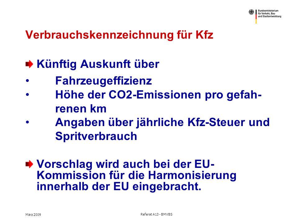 März 2009 Referat A13 - BMVBS Verbrauchskennzeichnung für Kfz Künftig Auskunft über Fahrzeugeffizienz Höhe der CO2-Emissionen pro gefah- renen km Angaben über jährliche Kfz-Steuer und Spritverbrauch Vorschlag wird auch bei der EU- Kommission für die Harmonisierung innerhalb der EU eingebracht.
