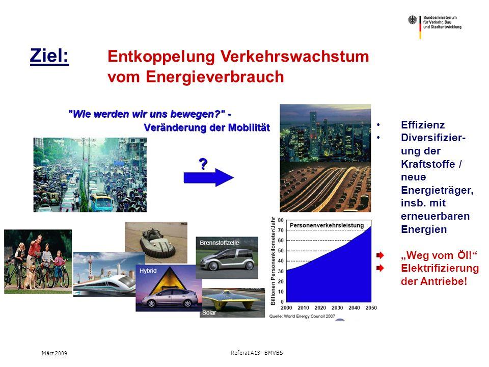 März 2009 Referat A13 - BMVBS Elektrifizierung der Antriebe Hoher (Energie-)Wirkungsgrad, daher hoher Beitrag zur CO2-Reduzierung möglich.