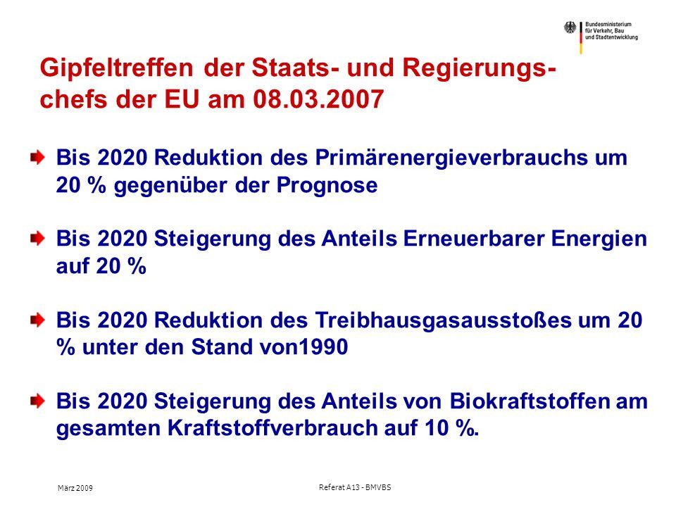März 2009 Referat A13 - BMVBS Gipfeltreffen der Staats- und Regierungs- chefs der EU am 08.03.2007 Bis 2020 Reduktion des Primärenergieverbrauchs um 20 % gegenüber der Prognose Bis 2020 Steigerung des Anteils Erneuerbarer Energien auf 20 % Bis 2020 Reduktion des Treibhausgasausstoßes um 20 % unter den Stand von1990 Bis 2020 Steigerung des Anteils von Biokraftstoffen am gesamten Kraftstoffverbrauch auf 10 %.