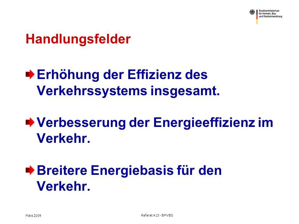 März 2009 Referat A13 - BMVBS Was wir erreichen wollen Markteinführung von Elektrofahrzeugen, insbe- sondere im Nahverkehr, soll beschleunigt werden: Bis 2020 1.000.000 Elektrofahrzeuge auf Deutschlands Straßen – insbesondere im Stadtverkehr.