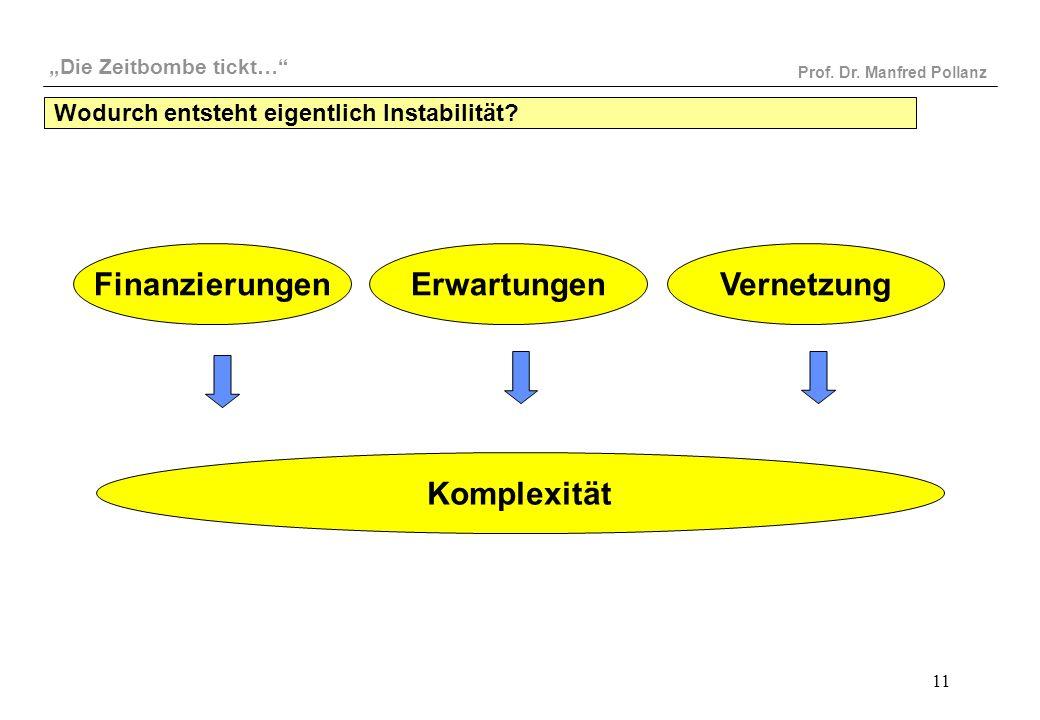 """""""Die Zeitbombe tickt…"""" Prof. Dr. Manfred Pollanz 11 Wodurch entsteht eigentlich Instabilität? FinanzierungenErwartungenVernetzung Komplexität"""