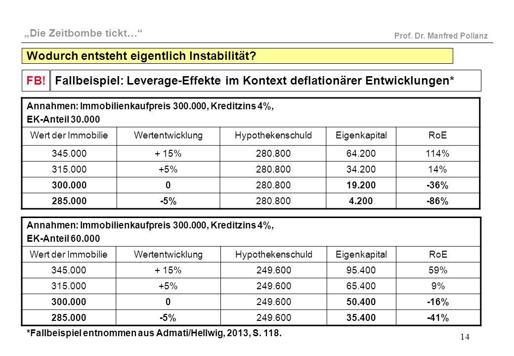"""""""Die Zeitbombe tickt…"""" Prof. Dr. Manfred Pollanz 14 Fallbeispiel: Leverage-Effekte im Kontext deflationärer Entwicklungen*FB! Annahmen: Immobilienkauf"""