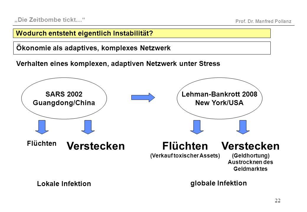"""""""Die Zeitbombe tickt…"""" Prof. Dr. Manfred Pollanz 22 SARS 2002 Guangdong/China Lehman-Bankrott 2008 New York/USA Flüchten Verhalten eines komplexen, ad"""