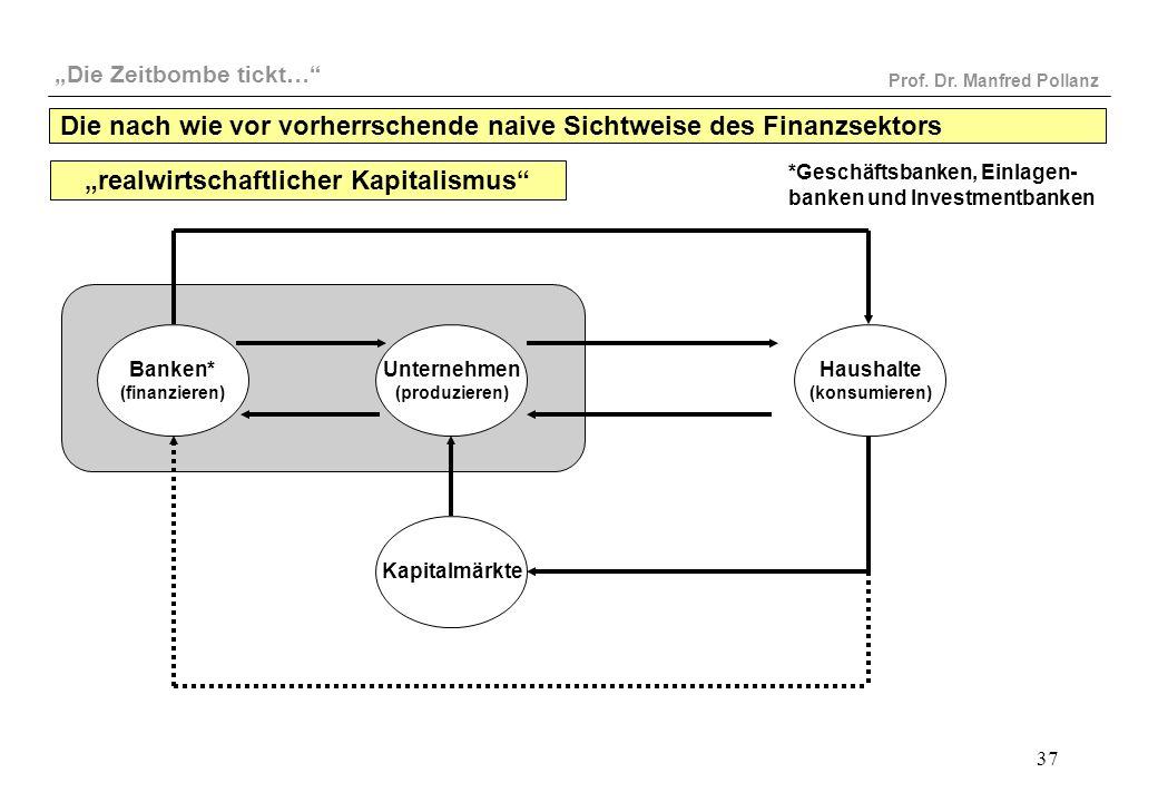 """""""Die Zeitbombe tickt…"""" Prof. Dr. Manfred Pollanz 37 Banken* (finanzieren) Unternehmen (produzieren) Kapitalmärkte Haushalte (konsumieren) """"realwirtsch"""