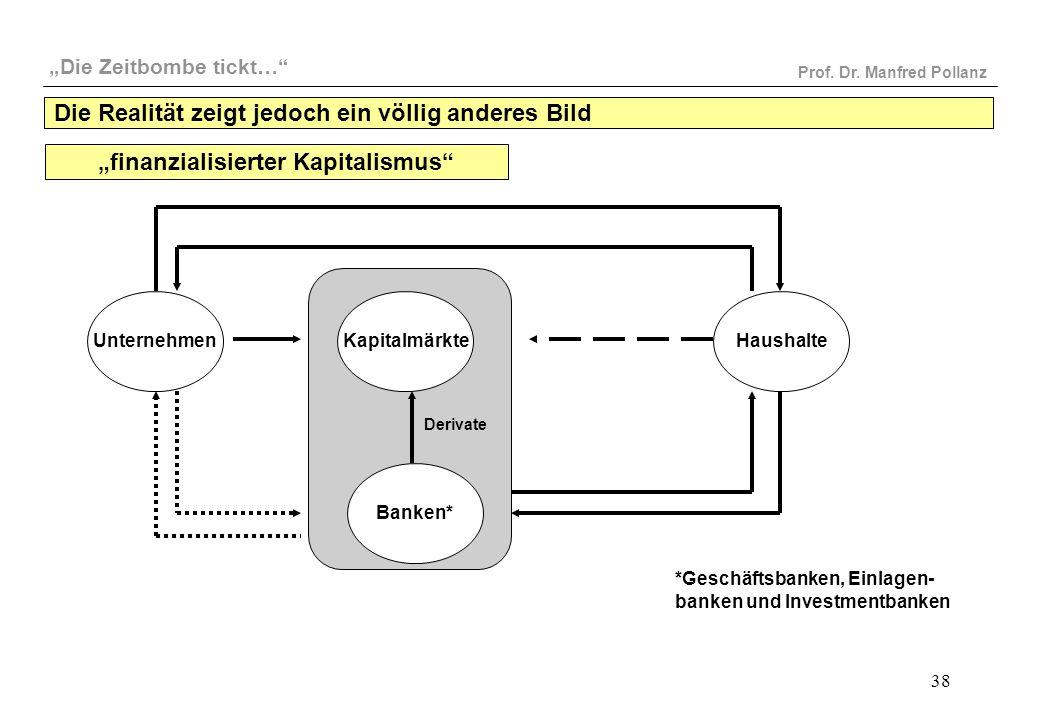 """""""Die Zeitbombe tickt…"""" Prof. Dr. Manfred Pollanz 38 UnternehmenHaushalteKapitalmärkte Banken* Derivate """"finanzialisierter Kapitalismus"""" *Geschäftsbank"""