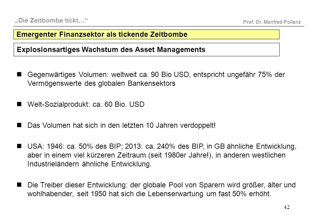 """""""Die Zeitbombe tickt…"""" Prof. Dr. Manfred Pollanz 42 Explosionsartiges Wachstum des Asset Managements Gegenwärtiges Volumen: weltweit ca. 90 Bio USD, e"""