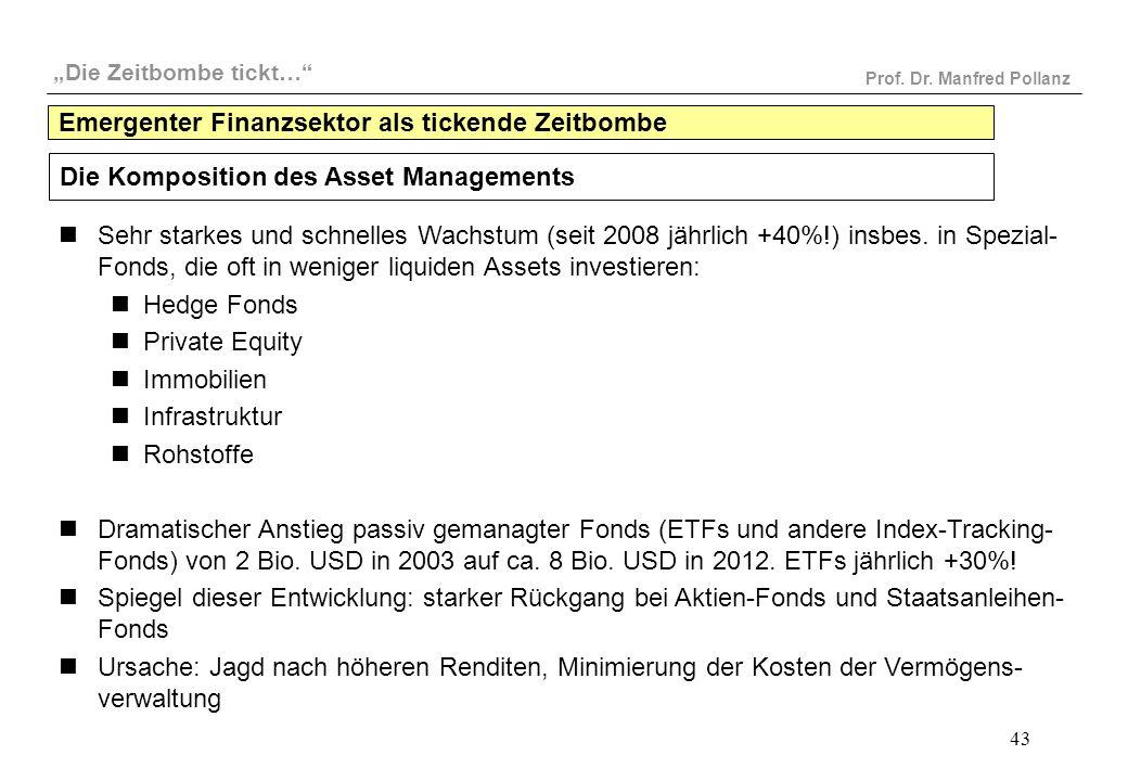 """""""Die Zeitbombe tickt…"""" Prof. Dr. Manfred Pollanz 43 Die Komposition des Asset Managements Sehr starkes und schnelles Wachstum (seit 2008 jährlich +40%"""