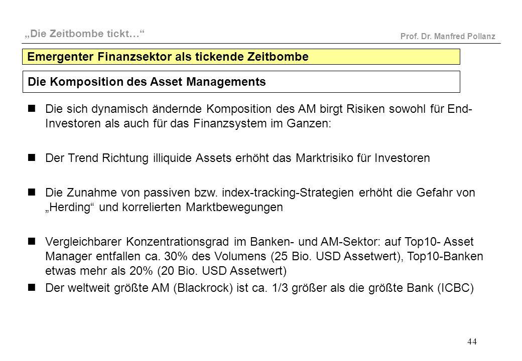 """""""Die Zeitbombe tickt…"""" Prof. Dr. Manfred Pollanz 44 Die Komposition des Asset Managements Die sich dynamisch ändernde Komposition des AM birgt Risiken"""