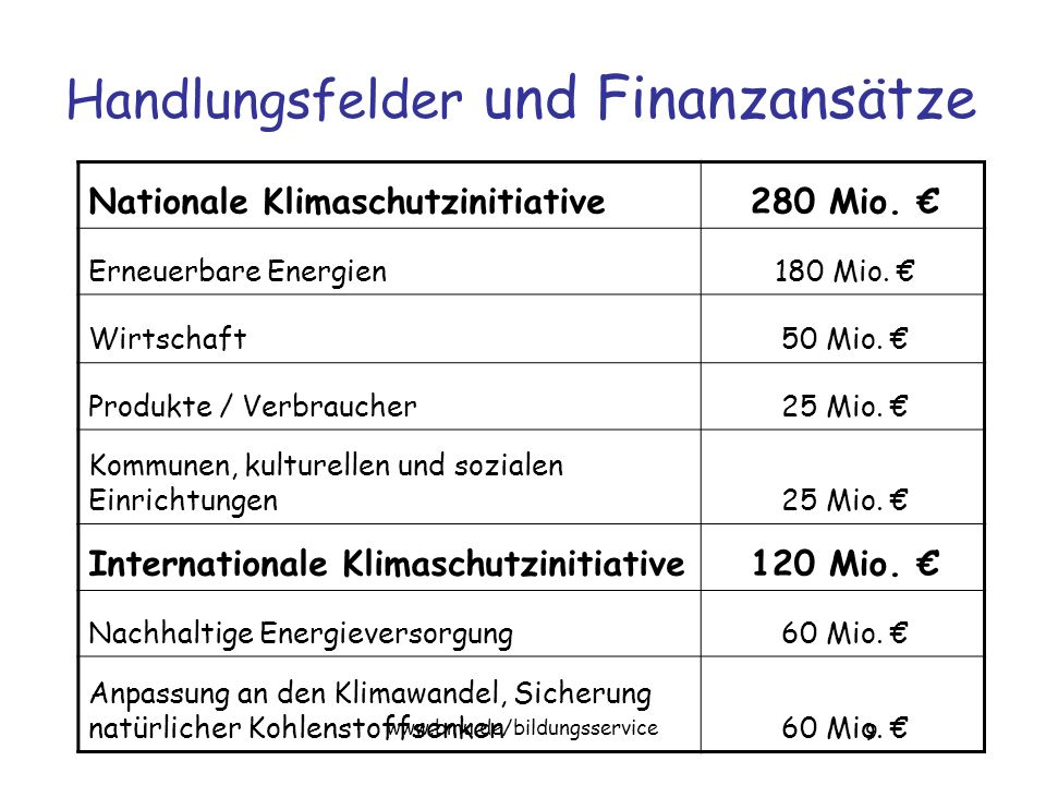 9 www.bmu.de/bildungsservice Handlungsfelder und Finanzansätze Nationale Klimaschutzinitiative280 Mio.
