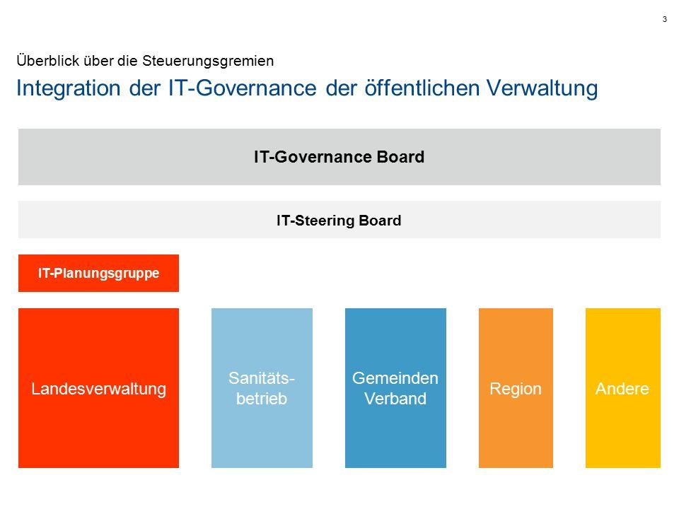 IT-Governance Board IT-Steuerungsgremien Zweck Das Board stellt sicher, dass Investitionen in die Informationstechnik im Sinne der Entwicklung der öffentlichen Verwaltung Südtirols als Ganzes getätigt werden.