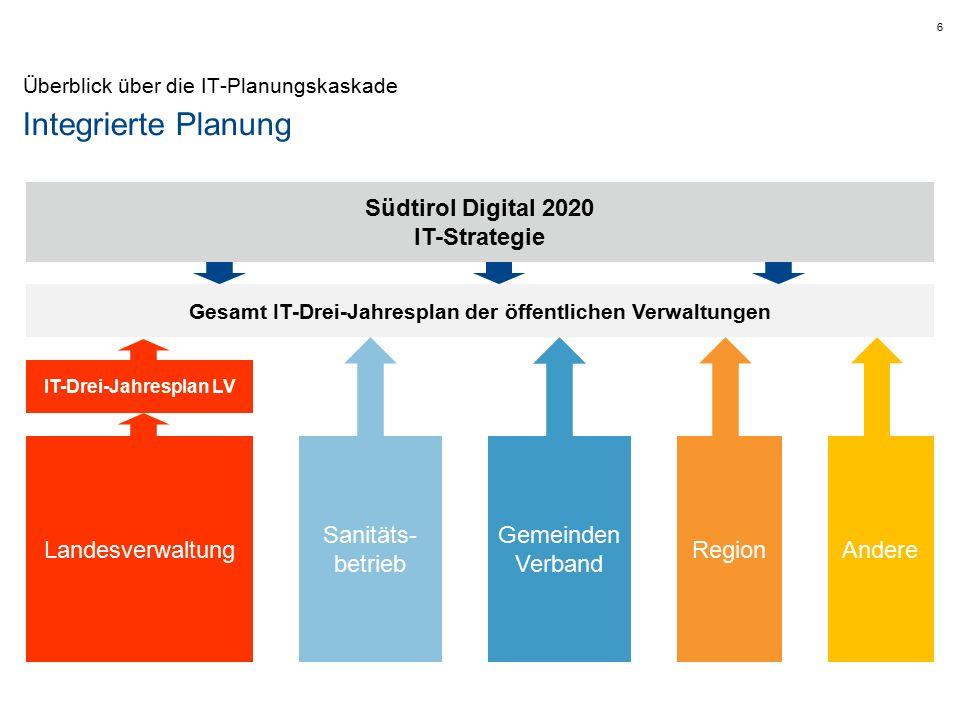 Integrierte Planung 6 Überblick über die IT-Planungskaskade Landesverwaltung Gemeinden Verband Region Sanitäts- betrieb Andere IT-Drei-Jahresplan LV Südtirol Digital 2020 IT-Strategie Gesamt IT-Drei-Jahresplan der öffentlichen Verwaltungen