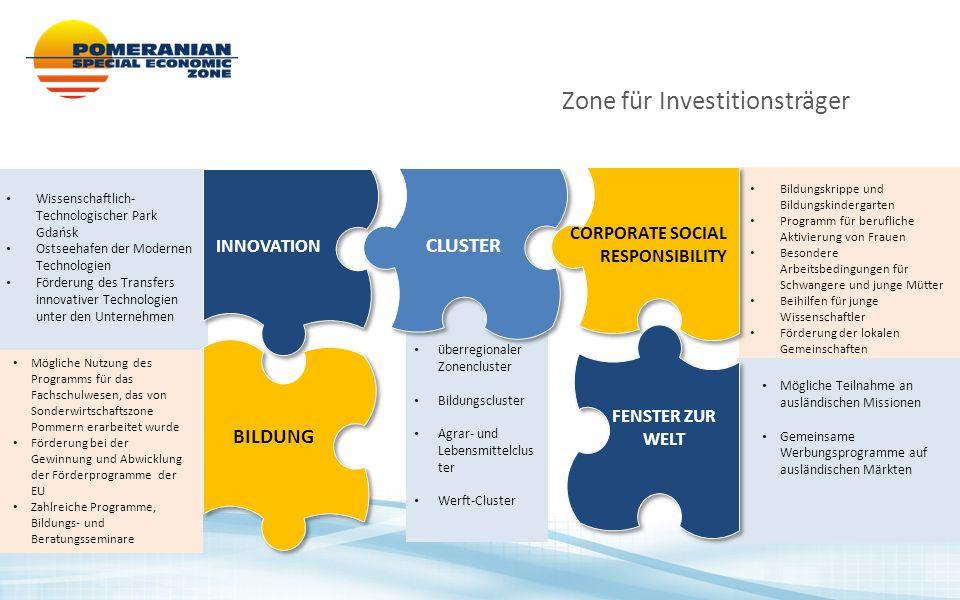 Zone für Investitionsträger überregionaler Zonencluster Bildungscluster Agrar- und Lebensmittelclus ter Werft-Cluster Mögliche Nutzung des Programms f