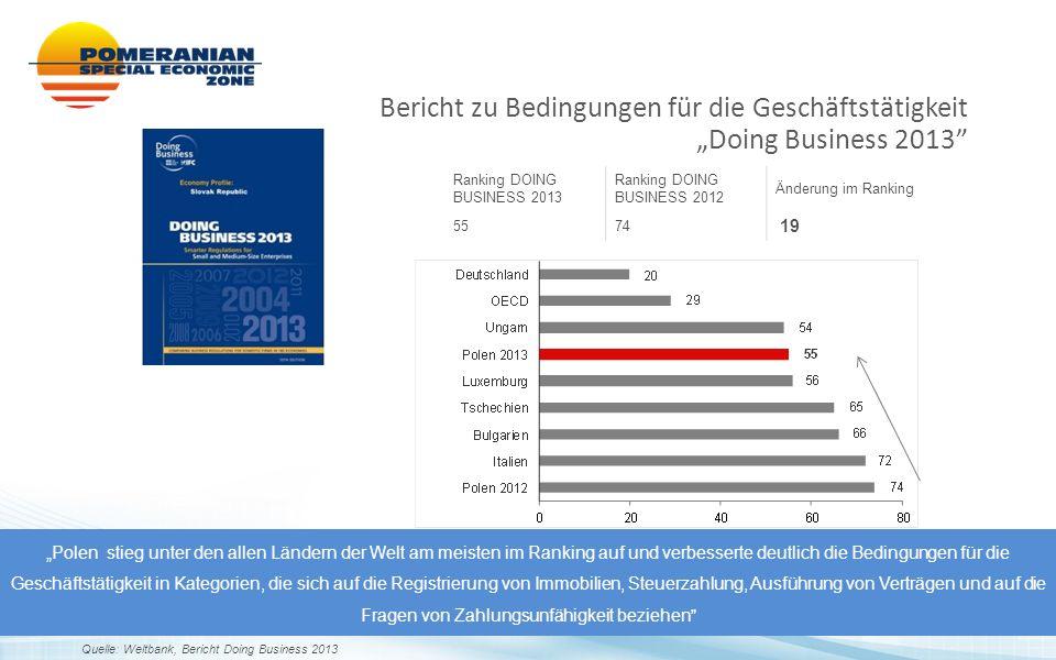 """Ranking DOING BUSINESS 2013 Ranking DOING BUSINESS 2012 Änderung im Ranking 5574 19 Bericht zu Bedingungen für die Geschäftstätigkeit """"Doing Business"""