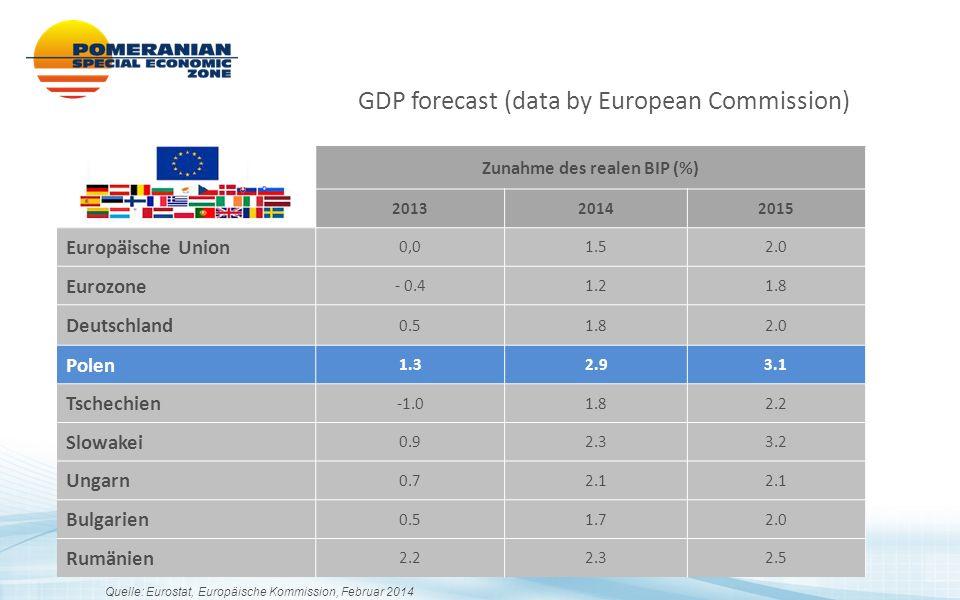Die letzten 3 Jahre – die schnellste Steigerung der Arbeitsleistung in Polen nach dem EU-Beitritt.