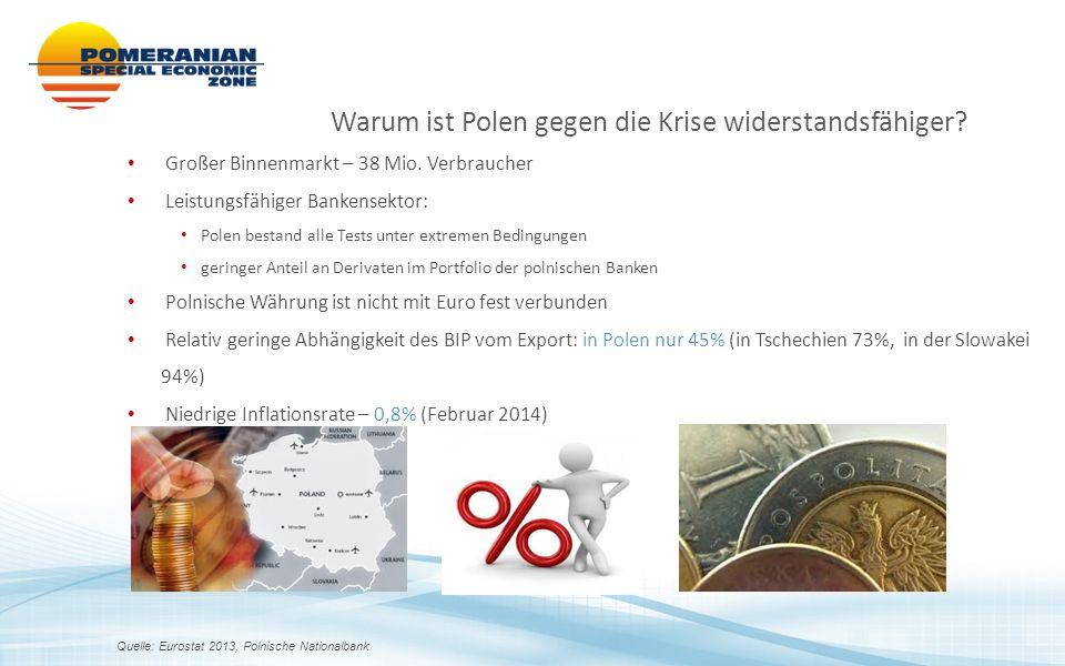 Warum ist Polen gegen die Krise widerstandsfähiger? Quelle: Eurostat 2013, Polnische Nationalbank Großer Binnenmarkt – 38 Mio. Verbraucher Leistungsfä