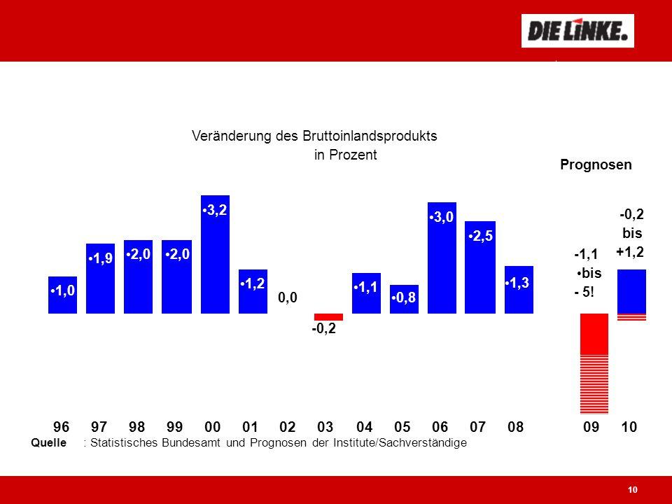 10 Der Absturz droht Veränderung des Bruttoinlandsprodukts in Prozent 1,0 1,9 2,0 3,2 1,2 1,1 0,8 3,0 2,5 1,3 -1,1 bis - 5.
