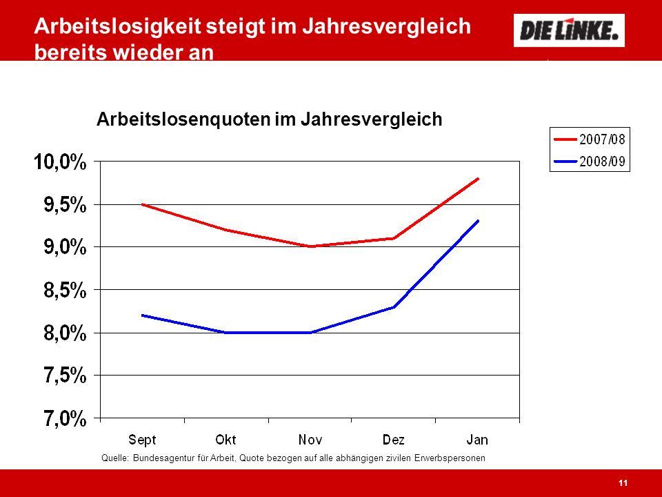 11 Arbeitslosigkeit steigt im Jahresvergleich bereits wieder an Quelle: Bundesagentur für Arbeit, Quote bezogen auf alle abhängigen zivilen Erwerbspersonen Arbeitslosenquoten im Jahresvergleich