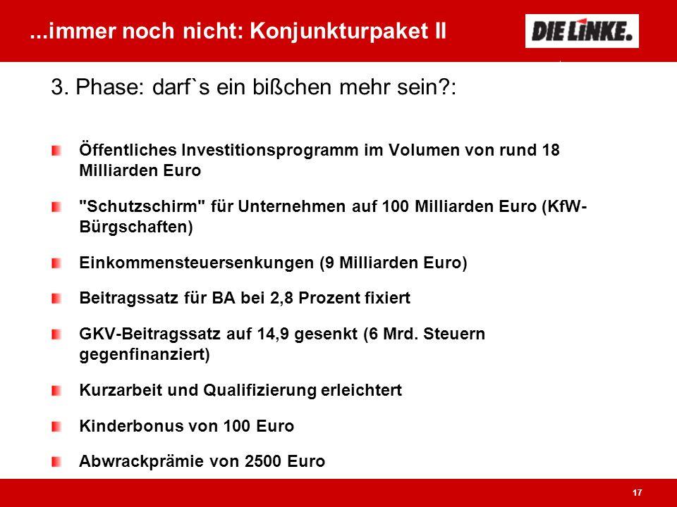 17...immer noch nicht: Konjunkturpaket II Öffentliches Investitionsprogramm im Volumen von rund 18 Milliarden Euro Schutzschirm für Unternehmen auf 100 Milliarden Euro (KfW- Bürgschaften) Einkommensteuersenkungen (9 Milliarden Euro) Beitragssatz für BA bei 2,8 Prozent fixiert GKV-Beitragssatz auf 14,9 gesenkt (6 Mrd.