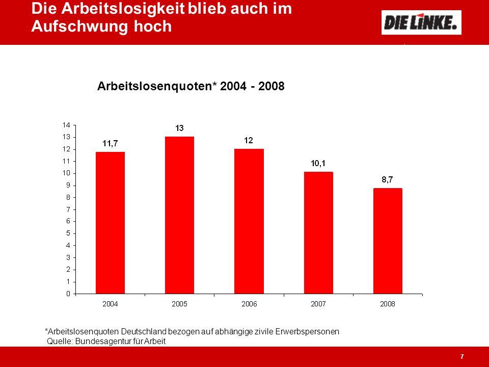 7 Die Arbeitslosigkeit blieb auch im Aufschwung hoch Arbeitslosenquoten* 2004 - 2008 *Arbeitslosenquoten Deutschland bezogen auf abhängige zivile Erwerbspersonen Quelle: Bundesagentur für Arbeit