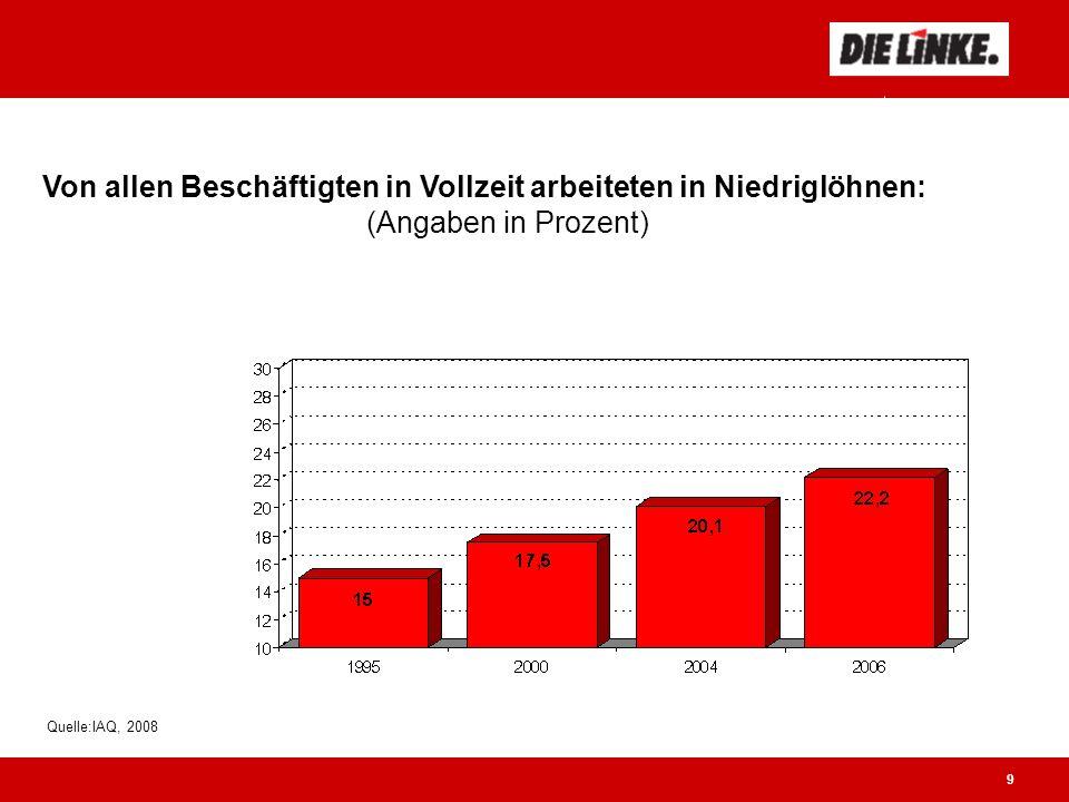 9 Anteil von Niedriglöhnen steigt Quelle:IAQ, 2008 Von allen Beschäftigten in Vollzeit arbeiteten in Niedriglöhnen: (Angaben in Prozent)