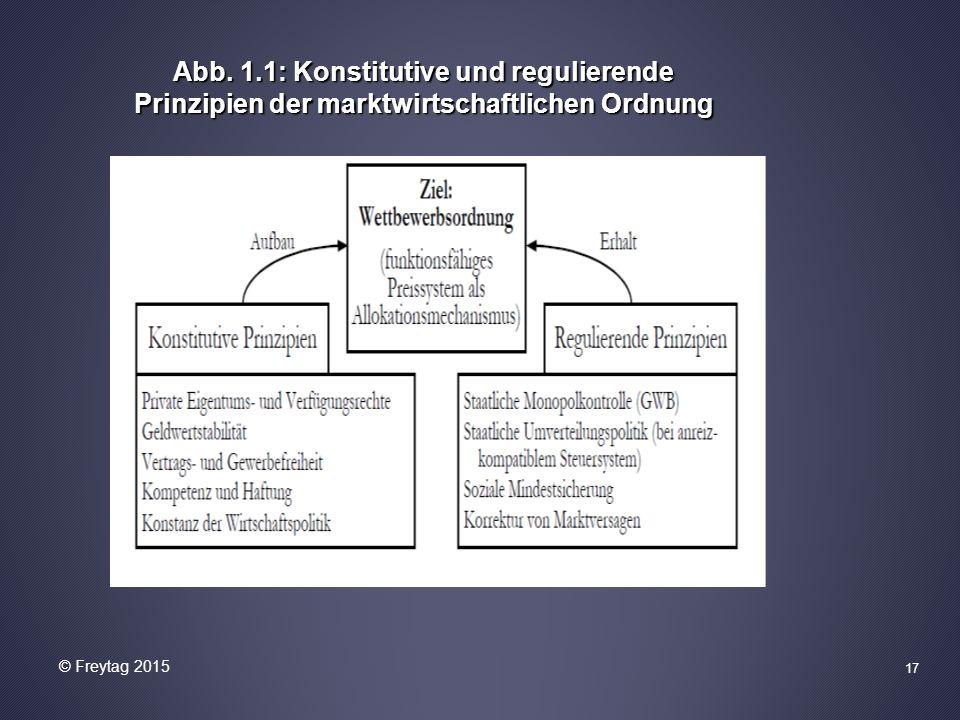 Abb. 1.1: Konstitutive und regulierende Prinzipien der marktwirtschaftlichen Ordnung 17 © Freytag 2015