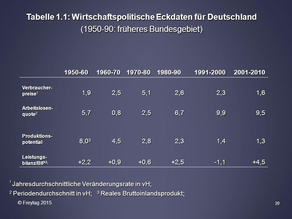 1950-601960-701970-801980-901991-20002001-2010 Verbraucher- preise 1 1,92,55,12,62,31,6 Arbeitslosen- quote 2 5,70,82,56,79,99,5 Produktions- potential 8,0 3 4,52,82,3 1,4 1,41,3 Leistungs- bilanz/BIP 2, +2,2+0,9+0,6+2,5-1,1+4,5 Tabelle 1.1: Wirtschaftspolitische Eckdaten für Deutschland (1950-90: früheres Bundesgebiet) 1 Jahresdurchschnittliche Veränderungsrate in vH; 2 Periodendurchschnitt in vH; 3 Reales Bruttoinlandsprodukt 2 Periodendurchschnitt in vH; 3 Reales Bruttoinlandsprodukt; 20 © Freytag 2015