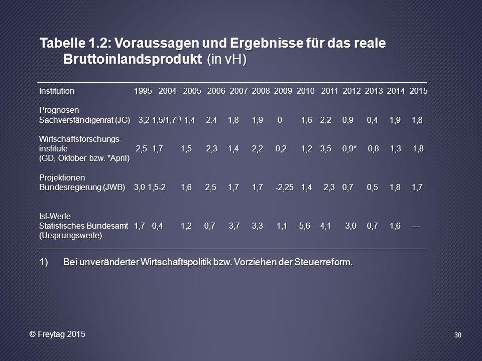 30 Tabelle 1.2: Voraussagen und Ergebnisse für das reale Bruttoinlandsprodukt (in vH) Institution1995 2004 2005 2006 2007 2008 2009 2010 2011 2012 2013 2014 2015 Prognosen Sachverständigenrat (JG) 3,2 1,5/1,7 1) 1,4 2,4 1,8 1,9 0 1,6 2,20,9 0,4 1,9 1,8 Wirtschaftsforschungs- institute 2,5 1,7 1,5 2,3 1,42,20,2 1,2 3,5 0,9* 0,8 1,3 1,8 (GD, Oktober bzw.