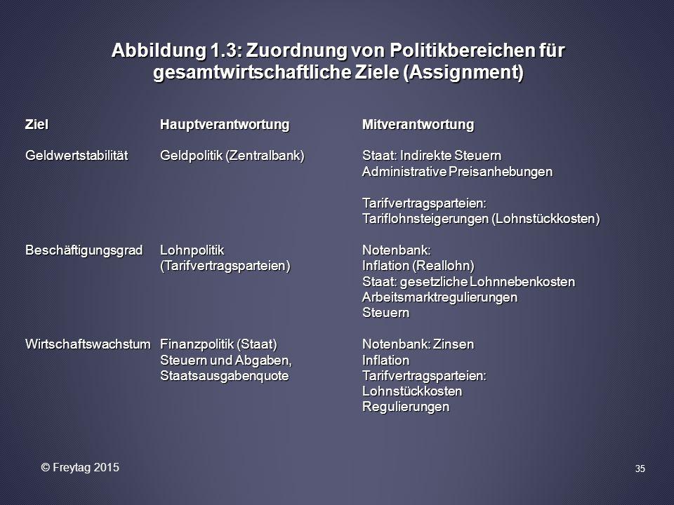 Abbildung 1.3: Zuordnung von Politikbereichen für gesamtwirtschaftliche Ziele (Assignment) ZielHauptverantwortungMitverantwortung GeldwertstabilitätGe