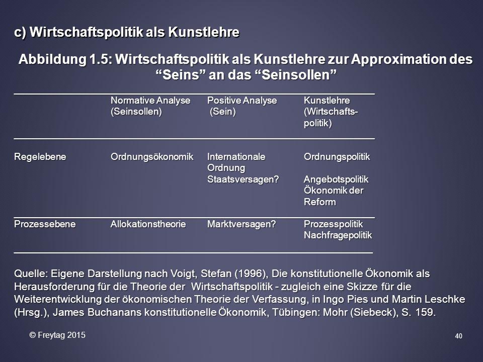 """40 c) Wirtschaftspolitik als Kunstlehre Abbildung 1.5: Wirtschaftspolitik als Kunstlehre zur Approximation des """"Seins"""" an das """"Seinsollen"""" ___________"""